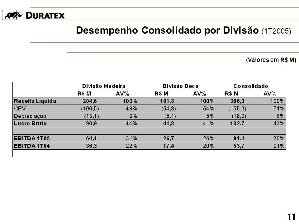 Desempenho Consolidado por Divisão (1T2005)