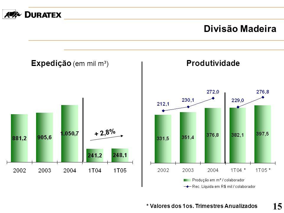 Divisão Madeira 15 Expedição (em mil m³) Produtividade + 2,8%