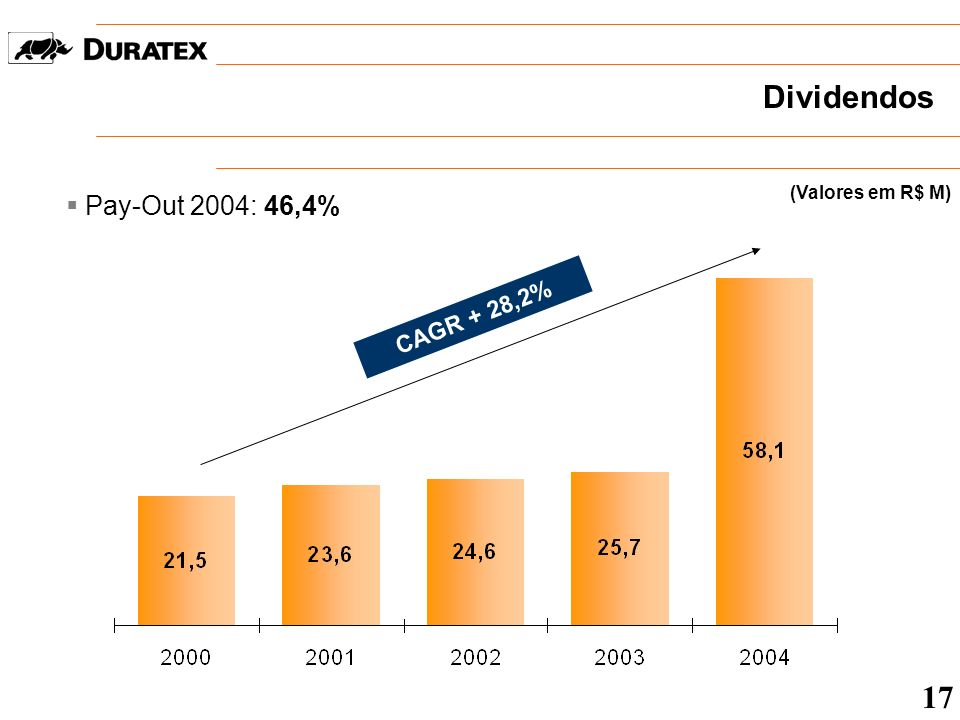 Dividendos (Valores em R$ M) Pay-Out 2004: 46,4% CAGR + 28,2% 17