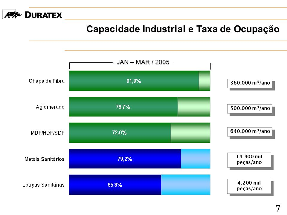 Capacidade Industrial e Taxa de Ocupação