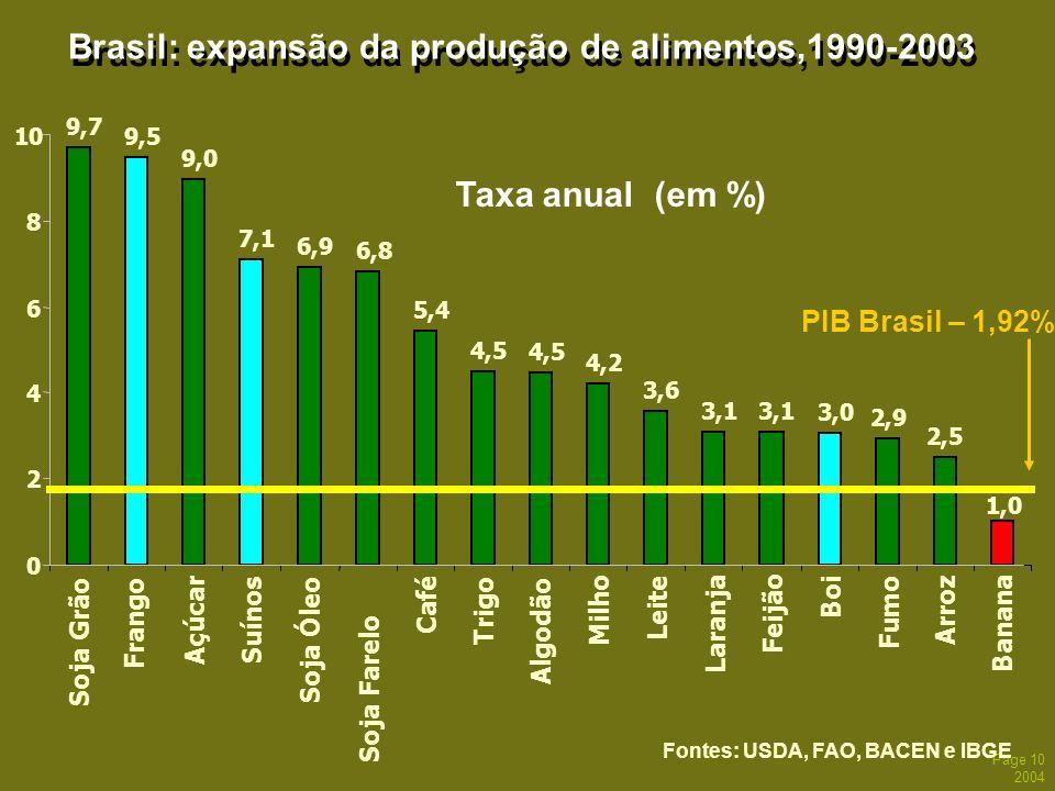 Brasil: expansão da produção de alimentos,1990-2003