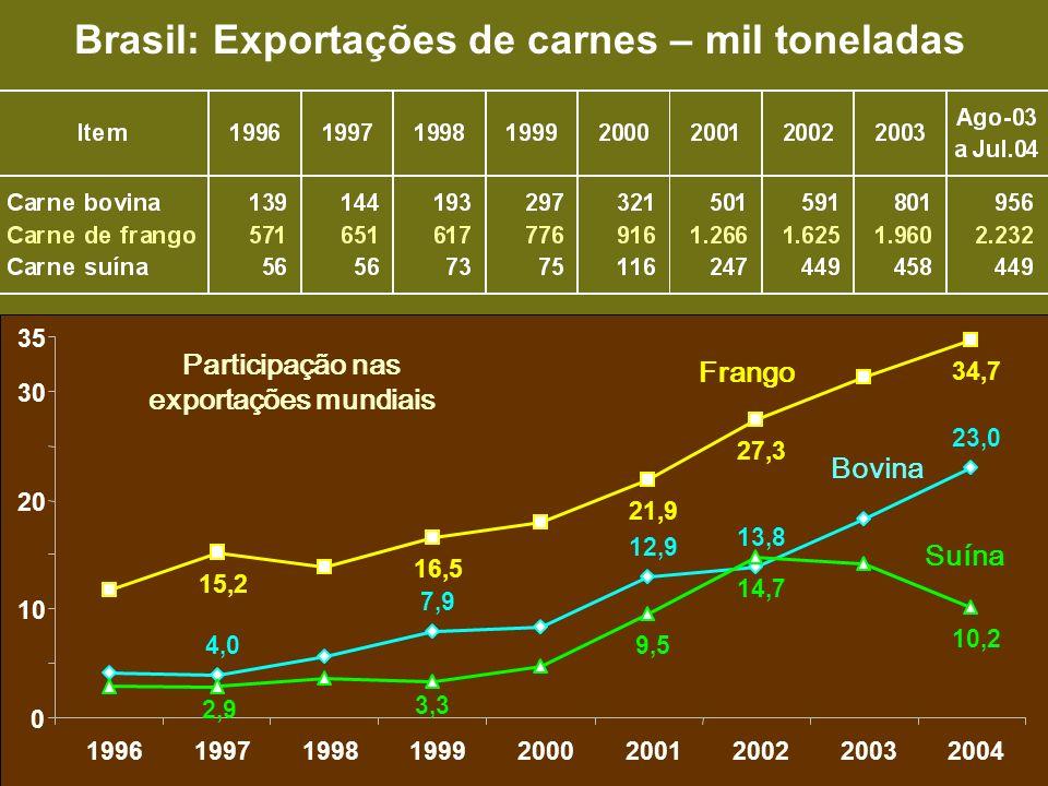Brasil: Exportações de carnes – mil toneladas
