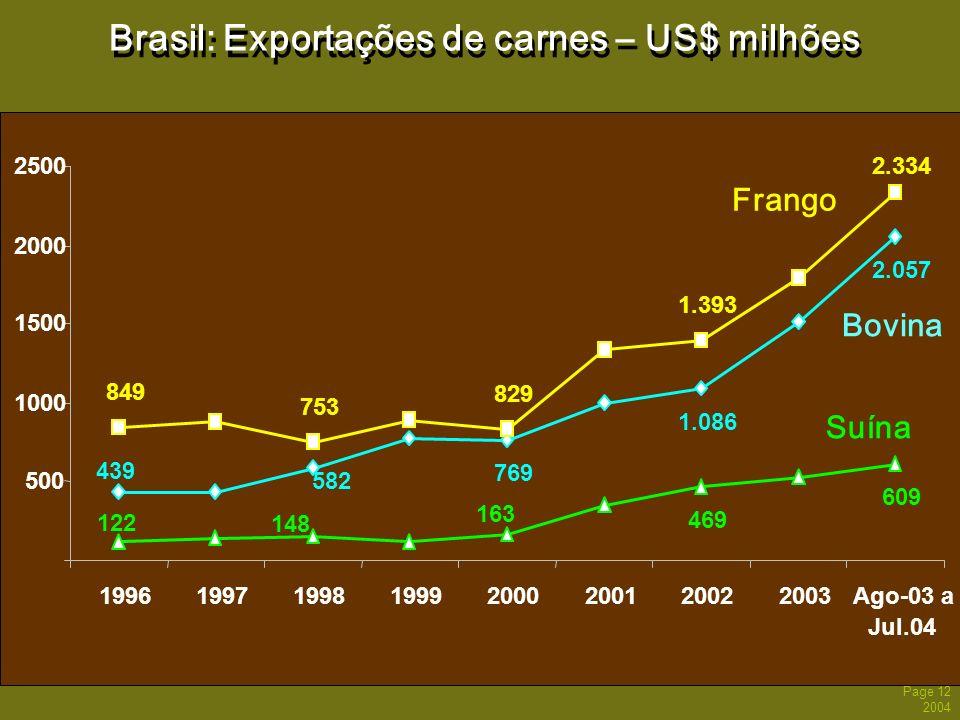 Brasil: Exportações de carnes – US$ milhões