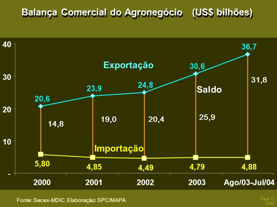 Balança Comercial do Agronegócio (US$ bilhões)