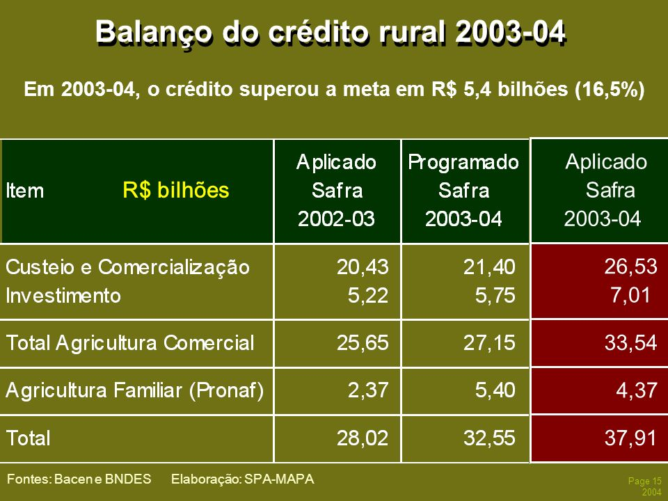 Balanço do crédito rural 2003-04