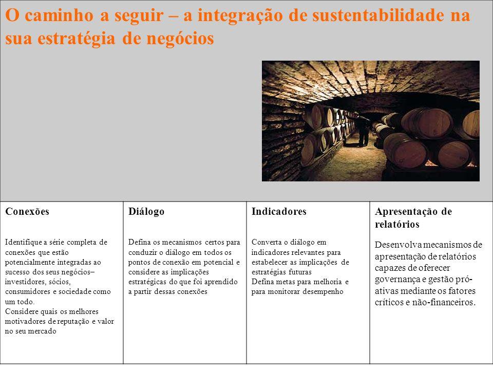 O caminho a seguir – a integração de sustentabilidade na sua estratégia de negócios