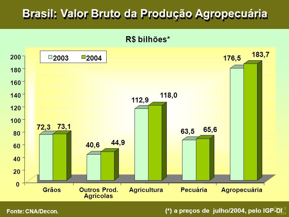 Brasil: Valor Bruto da Produção Agropecuária