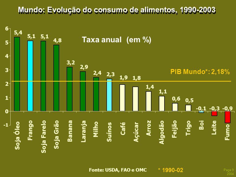 Mundo: Evolução do consumo de alimentos, 1990-2003
