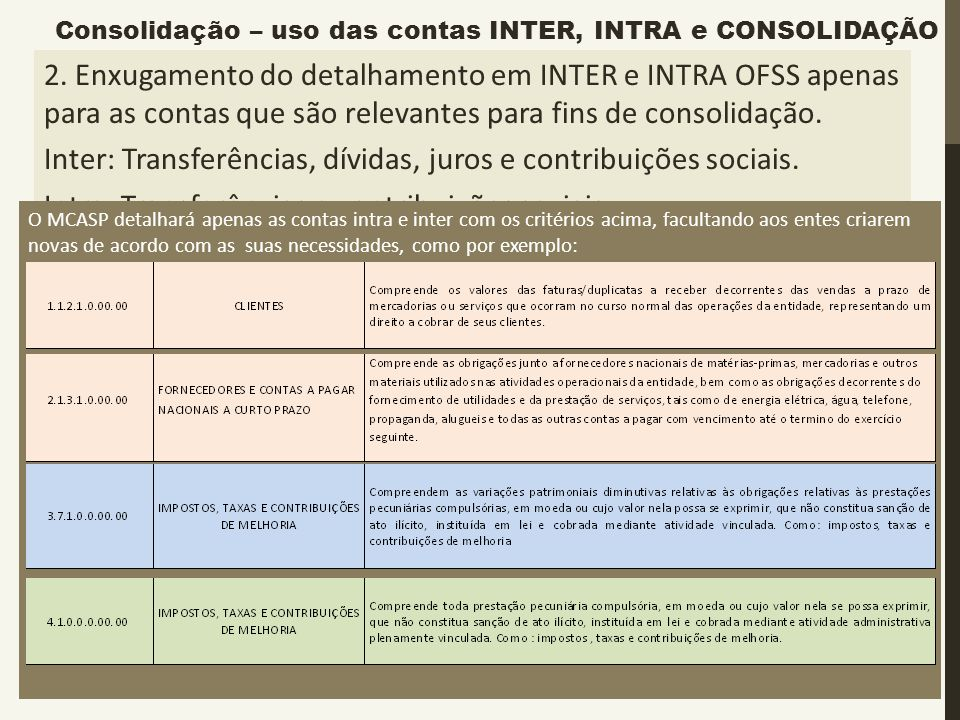 Inter: Transferências, dívidas, juros e contribuições sociais.