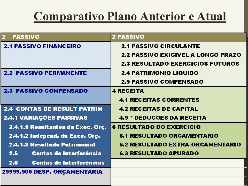 Comparativo Plano Anterior e Atual