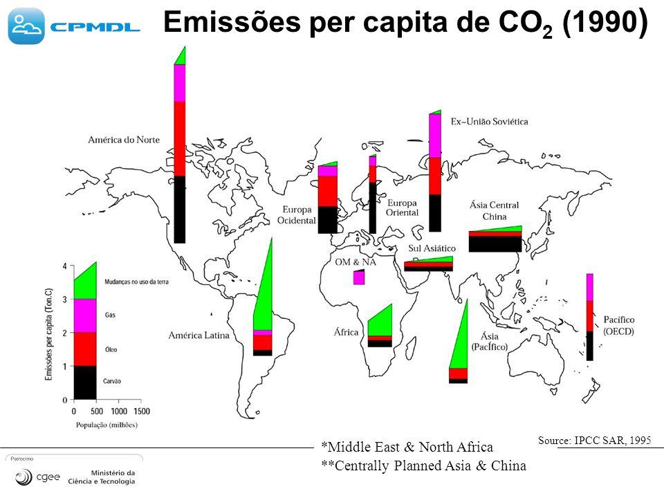 Emissões per capita de CO2 (1990)