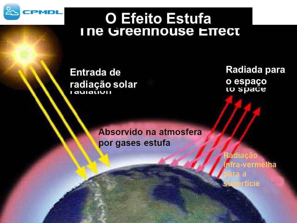 O Efeito Estufa Entrada de radiação solar Radiada para o espaço