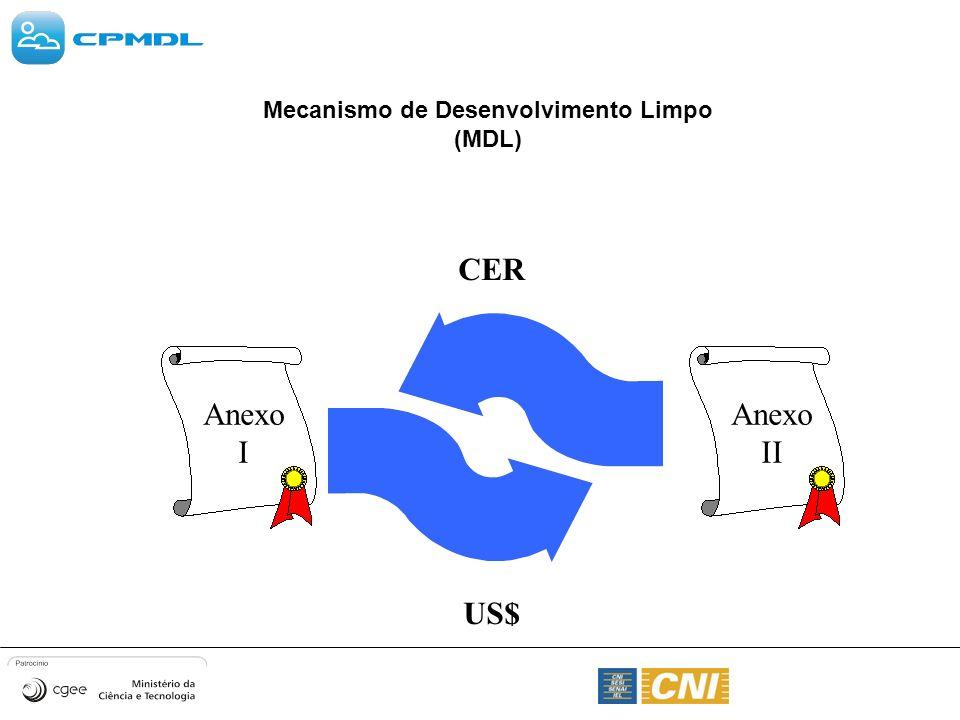 Mecanismo de Desenvolvimento Limpo (MDL)