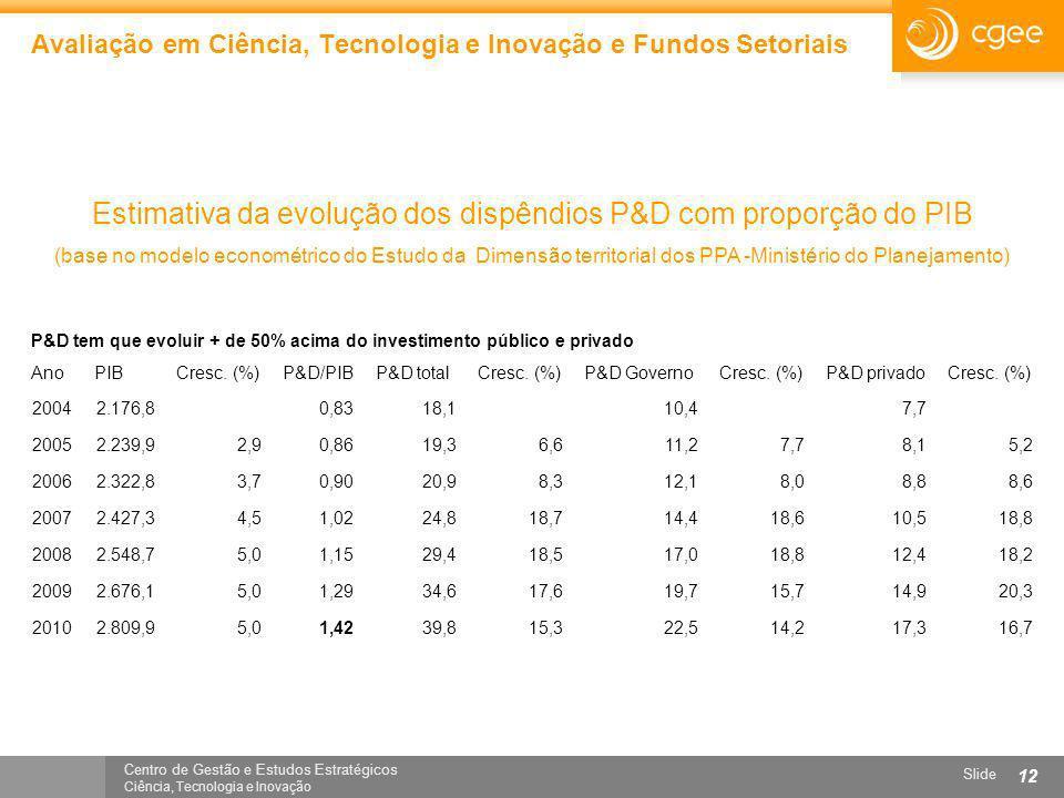 Avaliação em Ciência, Tecnologia e Inovação e Fundos Setoriais