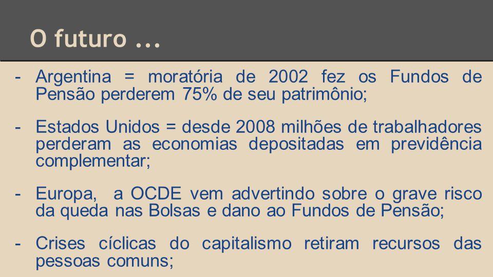 O futuro ... Argentina = moratória de 2002 fez os Fundos de Pensão perderem 75% de seu patrimônio;