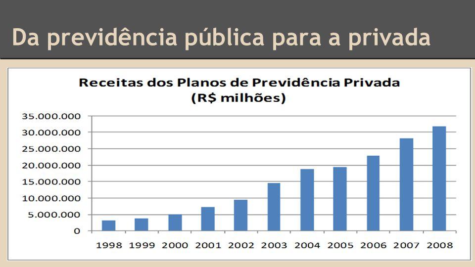 Da previdência pública para a privada