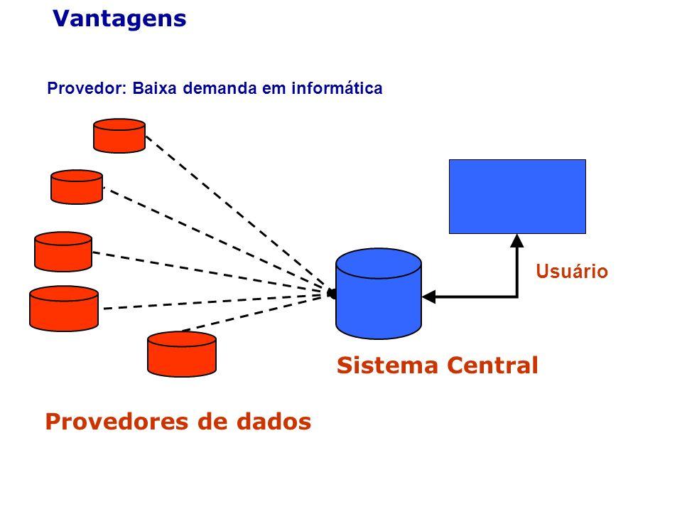 Vantagens Sistema Central Provedores de dados Usuário