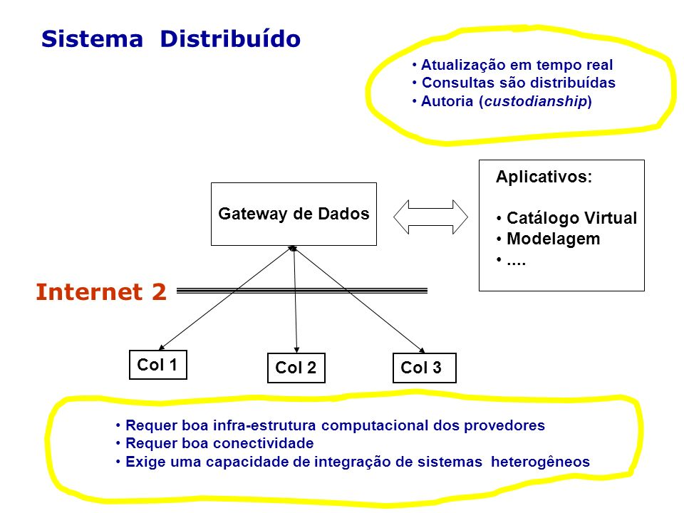 Sistema Distribuído Internet 2 Aplicativos: Catálogo Virtual Modelagem