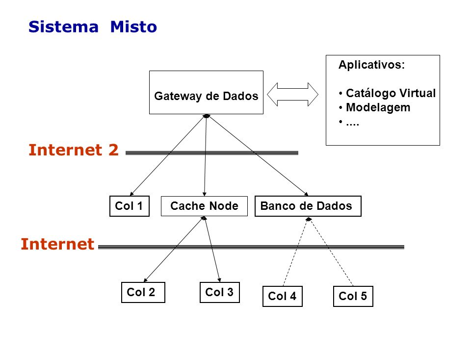 Sistema Misto Internet 2 Internet Aplicativos: Catálogo Virtual