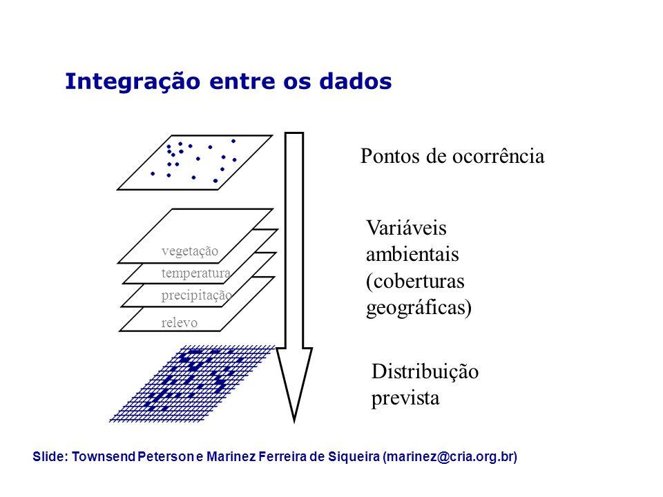 Integração entre os dados
