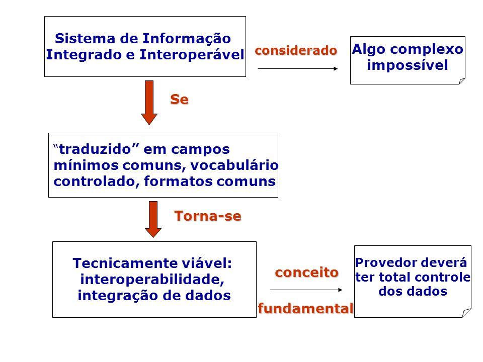 Integrado e Interoperável Algo complexo impossível