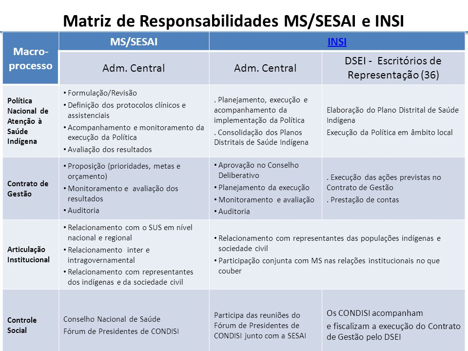 Matriz de Responsabilidades MS/SESAI e INSI