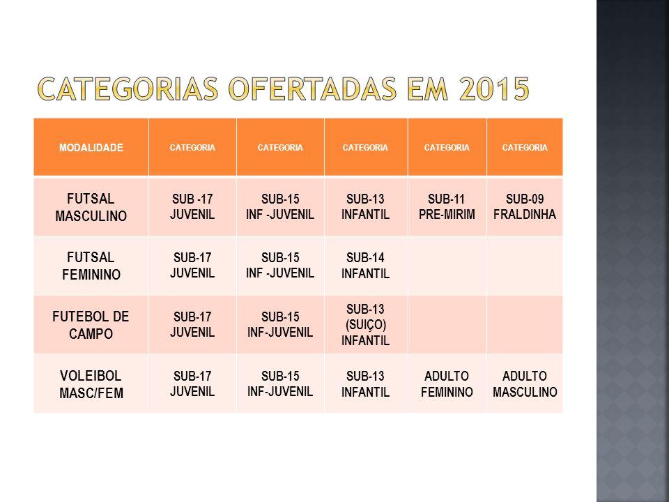 Categorias ofertadas em 2015