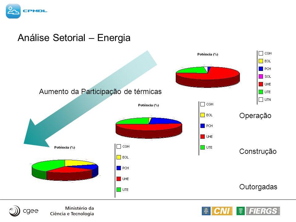 Análise Setorial – Energia