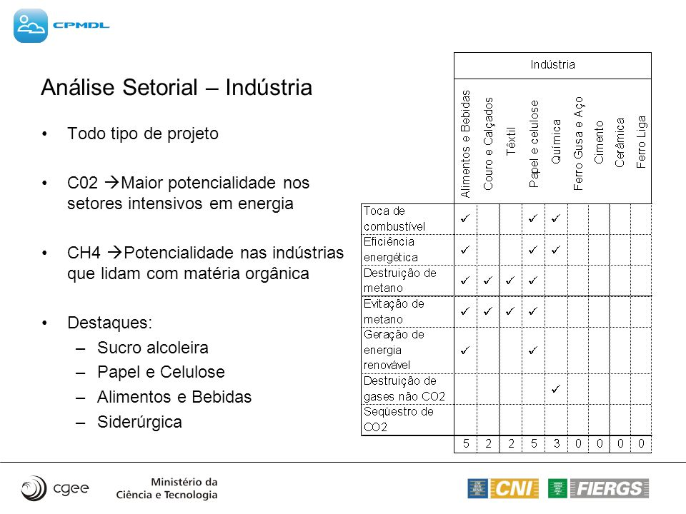 Análise Setorial – Indústria
