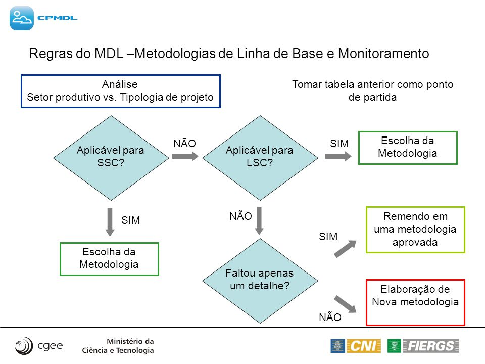 Regras do MDL –Metodologias de Linha de Base e Monitoramento