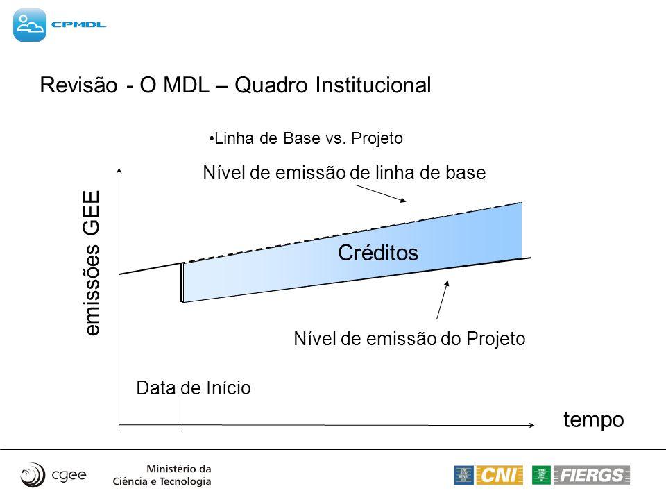 Revisão - O MDL – Quadro Institucional