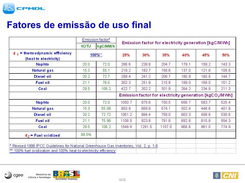 Fatores de emissão de uso final