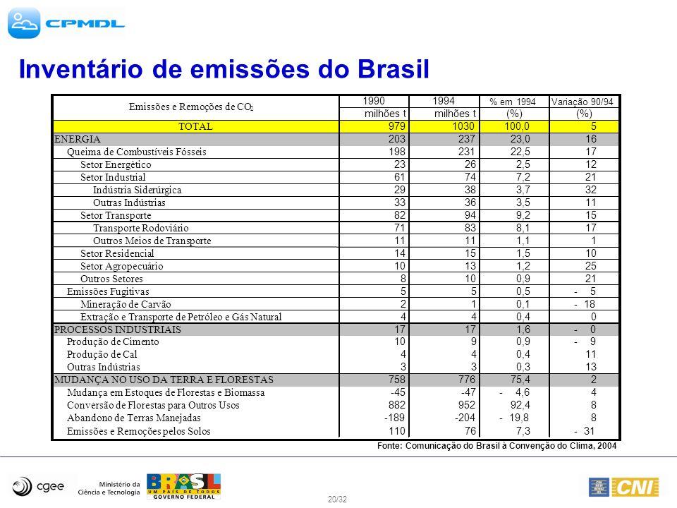 Inventário de emissões do Brasil