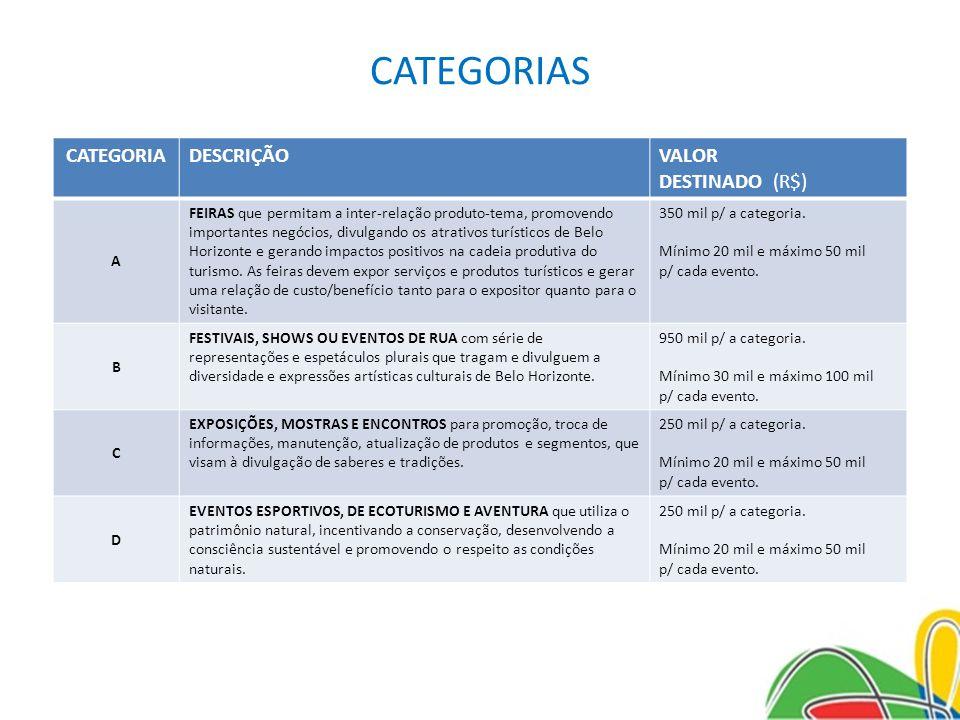 CATEGORIAS CATEGORIA DESCRIÇÃO VALOR DESTINADO (R$) A