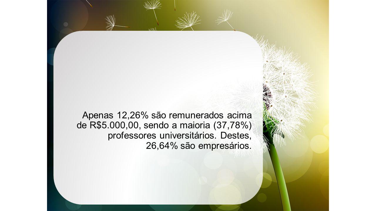 Apenas 12,26% são remunerados acima de R$5