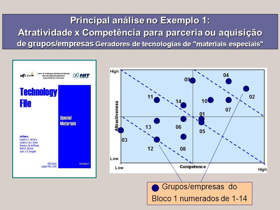 Principal análise no Exemplo 1: Atratividade x Competência para parceria ou aquisição de grupos/empresas Geradores de tecnologias de materiais especiais