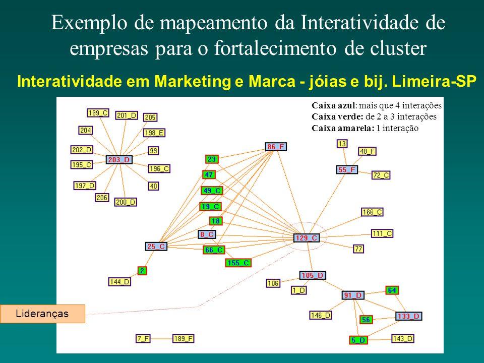 Exemplo de mapeamento da Interatividade de empresas para o fortalecimento de cluster