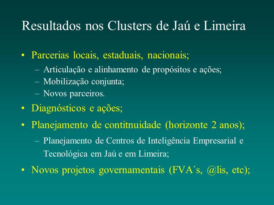 Resultados nos Clusters de Jaú e Limeira