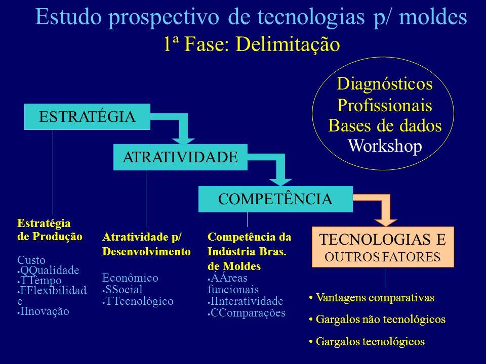 Estudo prospectivo de tecnologias p/ moldes 1ª Fase: Delimitação