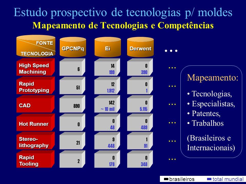 Estudo prospectivo de tecnologias p/ moldes Mapeamento de Tecnologias e Competências