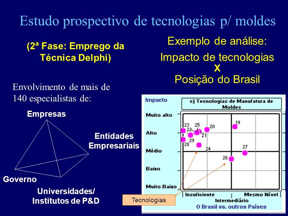 Estudo prospectivo de tecnologias p/ moldes