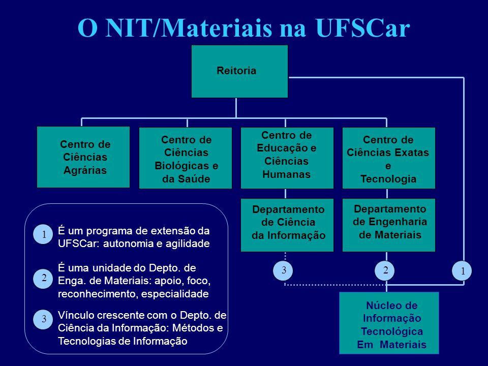 O NIT/Materiais na UFSCar