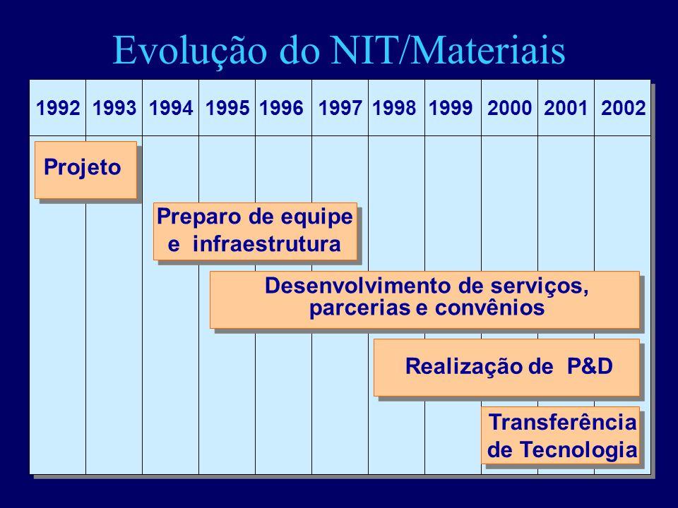 Evolução do NIT/Materiais