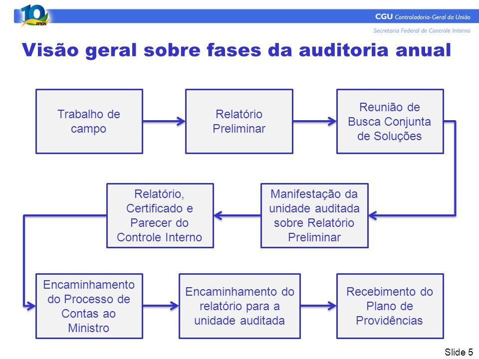 Visão geral sobre fases da auditoria anual