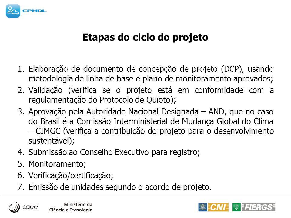 Etapas do ciclo do projeto