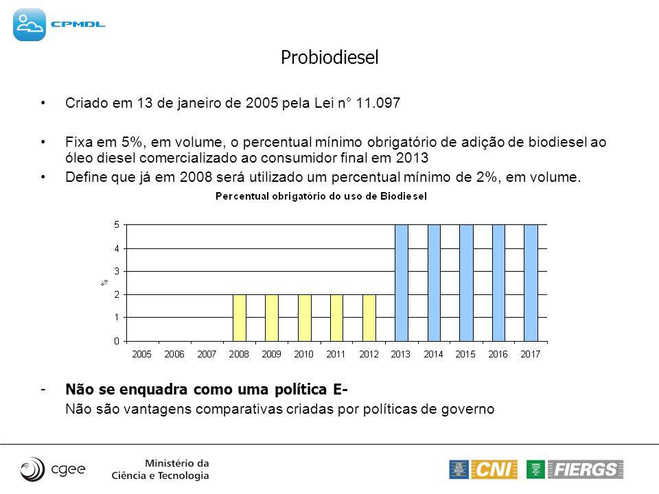Probiodiesel Criado em 13 de janeiro de 2005 pela Lei n° 11.097