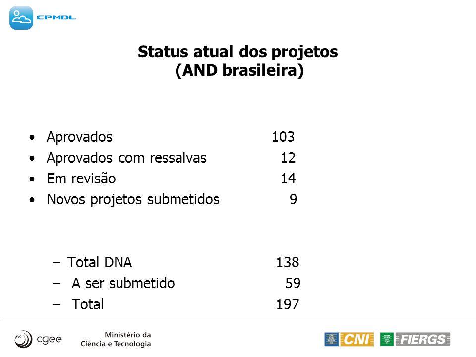 Status atual dos projetos (AND brasileira)