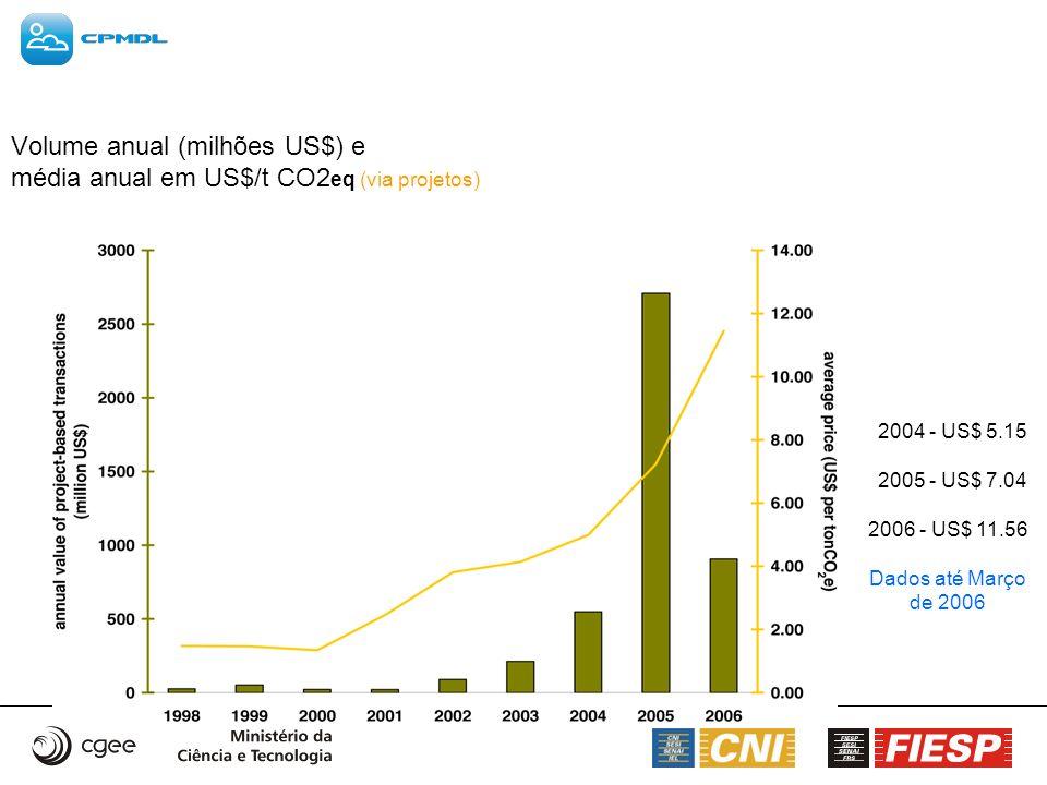 Volume anual (milhões US$) e média anual em US$/t CO2eq (via projetos)