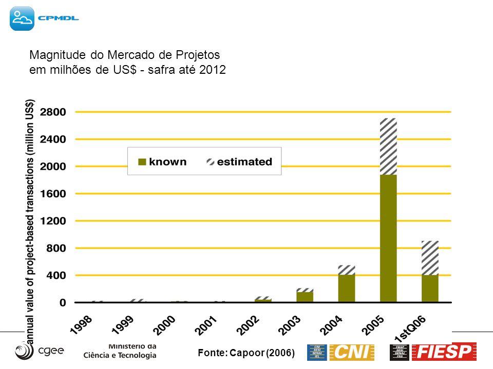 Magnitude do Mercado de Projetos em milhões de US$ - safra até 2012
