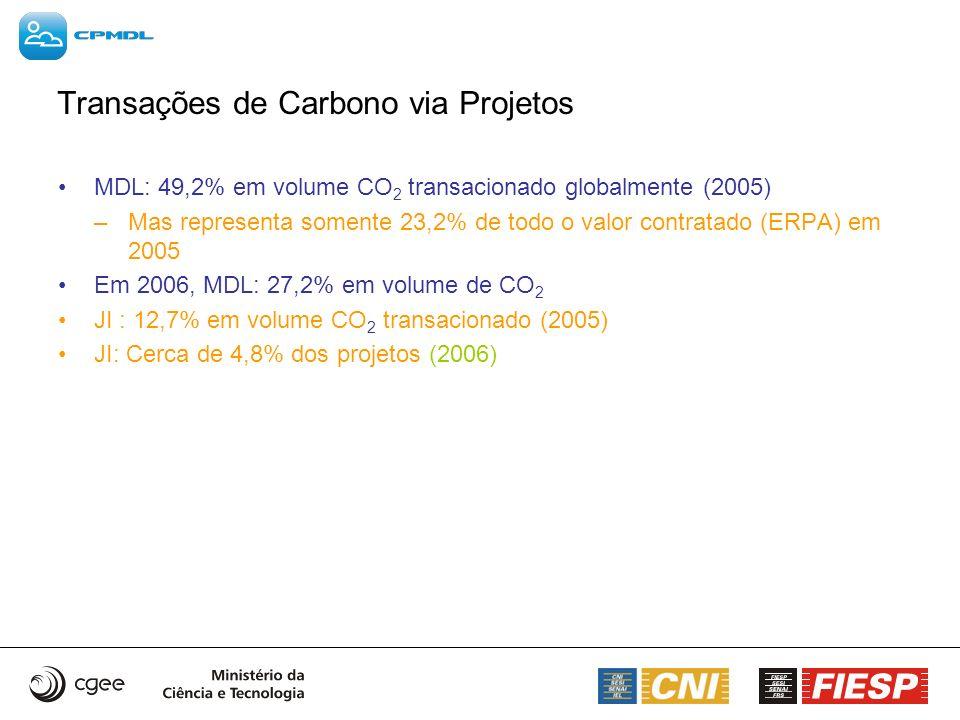 Transações de Carbono via Projetos